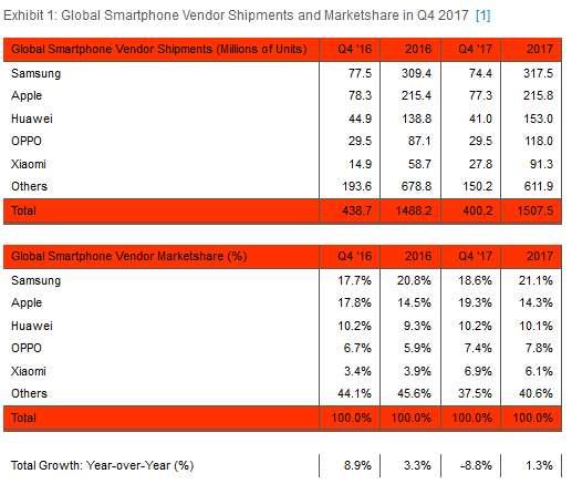 smartphone market 2017