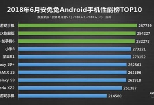 classifica smartphone antutu
