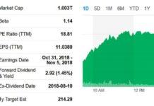 Capitalizzazione di mercato di Apple