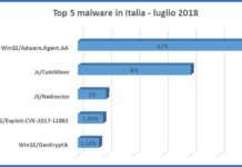 malware in Italia