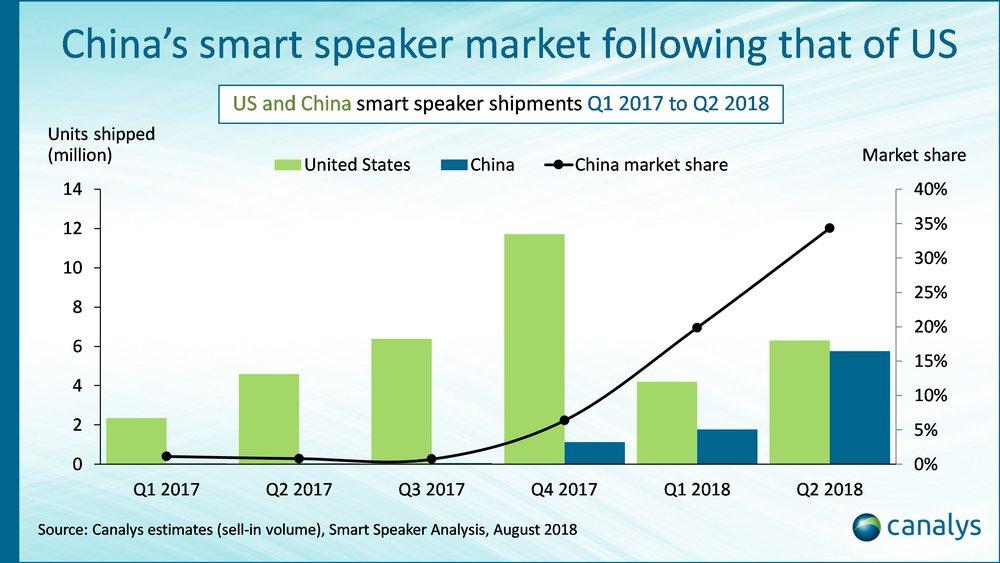 smart speaker cina 1